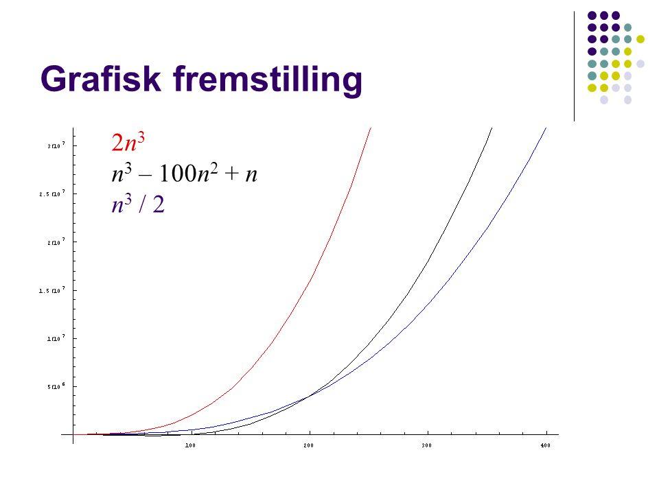 Grafisk fremstilling 2n 3 n 3 – 100n 2 + n n 3 / 2 ::