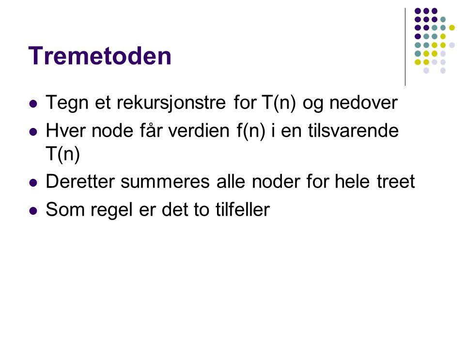Tremetoden Tegn et rekursjonstre for T(n) og nedover Hver node får verdien f(n) i en tilsvarende T(n) Deretter summeres alle noder for hele treet Som