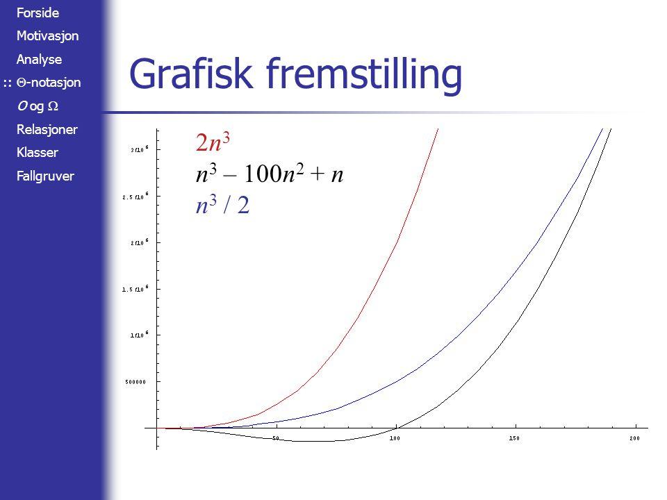 Forside Motivasjon Analyse  -notasjon O og  Relasjoner Klasser Fallgruver Grafisk fremstilling 2n 3 n 3 – 100n 2 + n n 3 / 2 ::