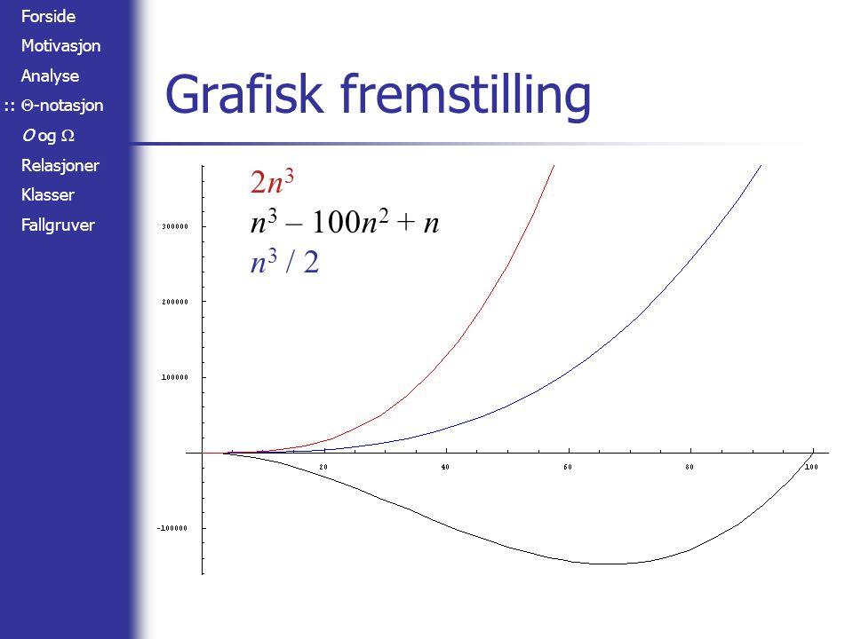 Forside Motivasjon Analyse  -notasjon O og  Relasjoner Klasser Fallgruver Pseudopolynomialitet Gitt en algoritme som tar tallet n som input og har kjøretid O(n) – hvilken kompleksitetsklasse er dette.