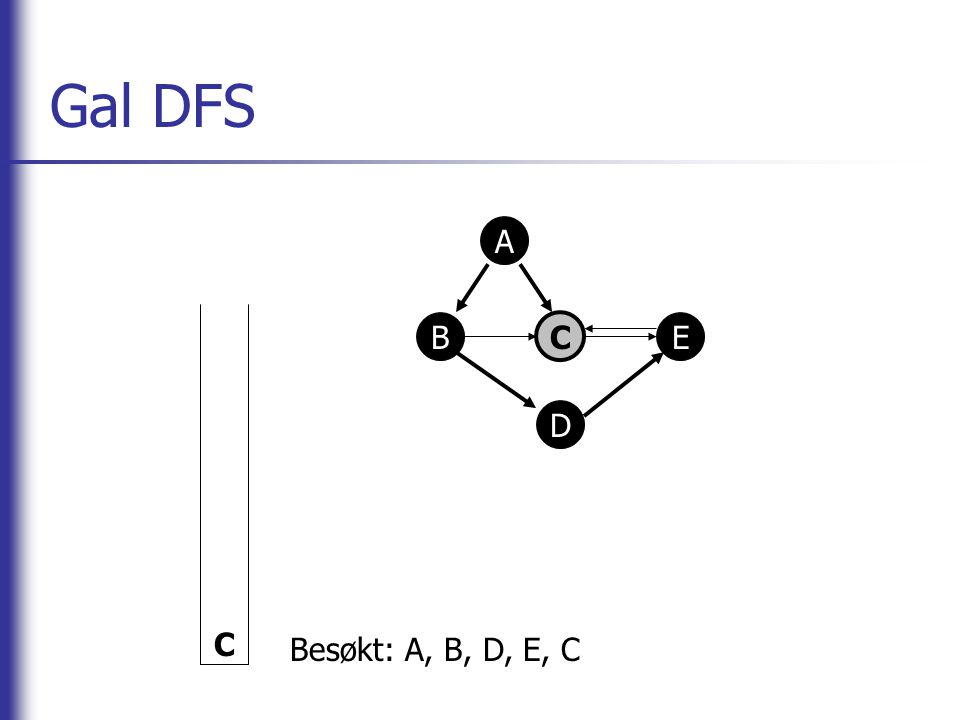 Gal DFS A B C E D C Besøkt: A, B, D, E, C