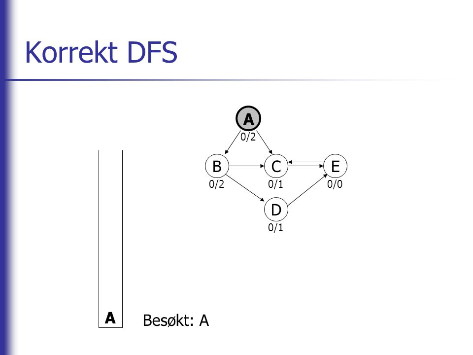 Korrekt DFS A BCE D A Besøkt: A 0/2 0/10/0 0/1