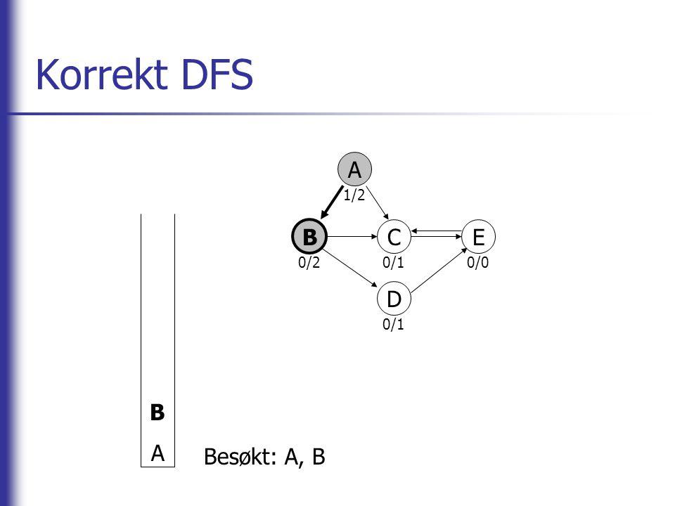 Korrekt DFS A B CE D BABA Besøkt: A, B 0/2 1/2 0/10/0 0/1