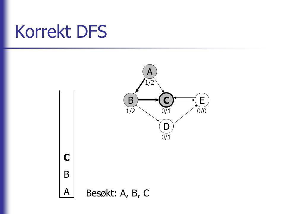 Korrekt DFS A B C E D CBACBA Besøkt: A, B, C 1/2 0/10/0 0/1