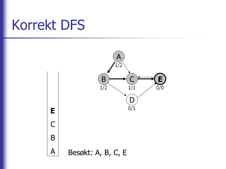 Korrekt DFS A BC E D ECBAECBA Besøkt: A, B, C, E 1/2 1/10/0 0/1