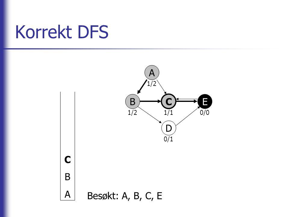 Korrekt DFS A B C E D CBACBA Besøkt: A, B, C, E 1/2 1/10/0 0/1