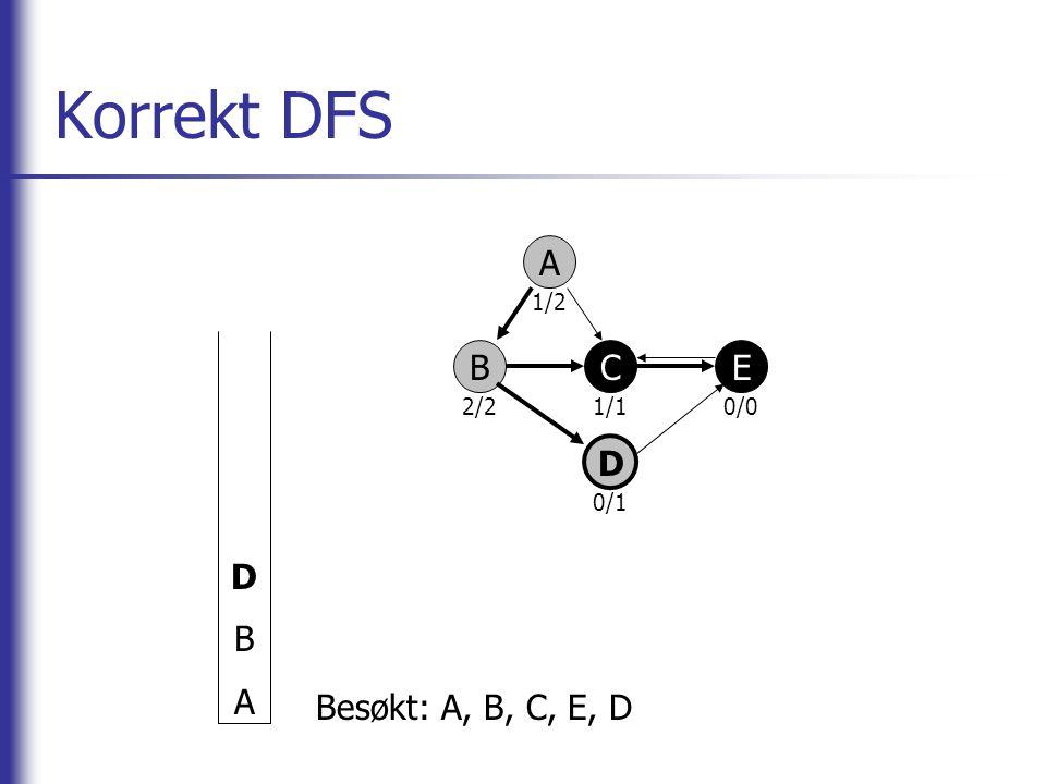 Korrekt DFS A BCE D DBADBA Besøkt: A, B, C, E, D 2/2 1/2 1/10/0 0/1