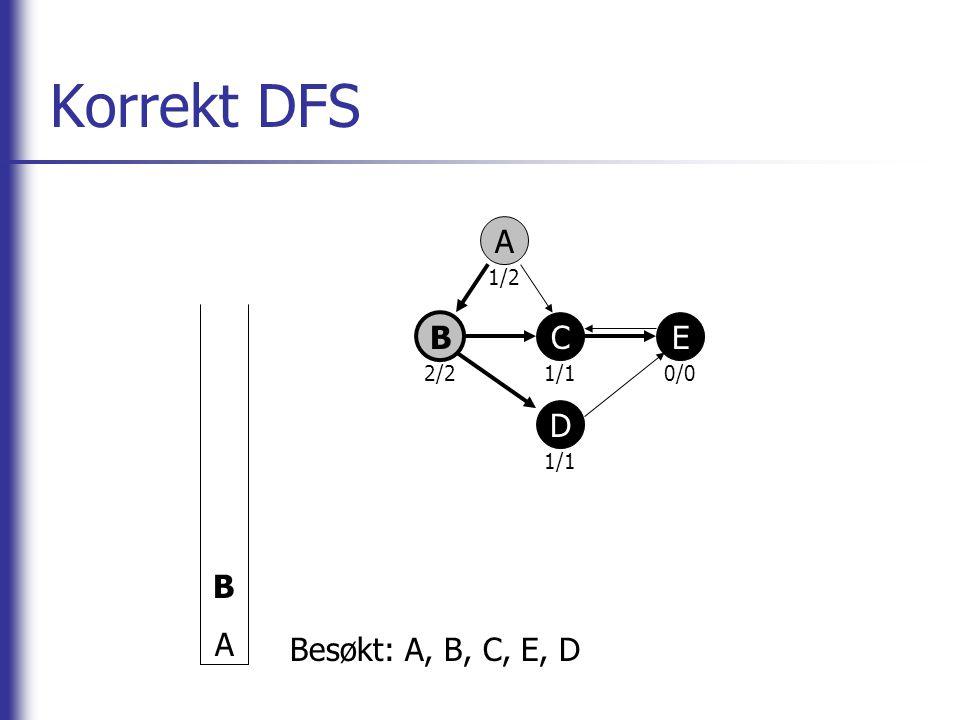 Korrekt DFS A B CE D BABA Besøkt: A, B, C, E, D 2/2 1/2 1/10/0 1/1