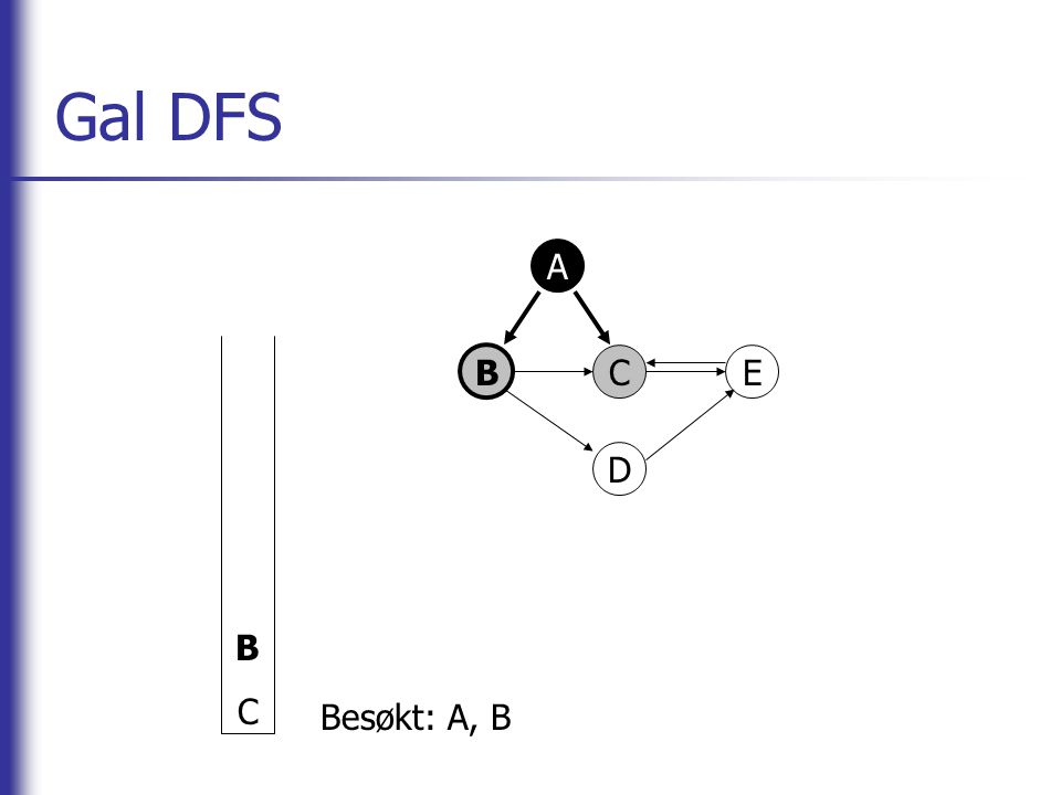 Gal DFS A BCE D DCDC Besøkt: A, B, D