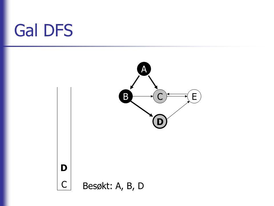 Korrekt DFS A B CE D BABA Besøkt: A, B, C, E 1/2 1/10/0 0/1