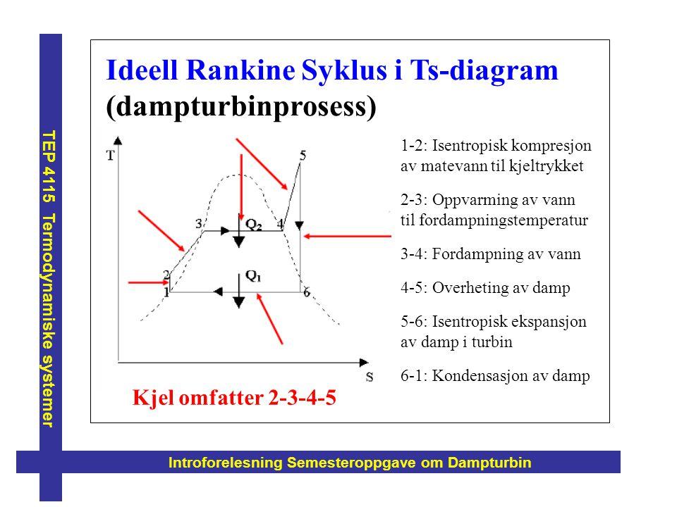 Introforelesning Semesteroppgave om Dampturbin TEP 4115 Termodynamiske systemer Ideell Rankine Syklus i Ts-diagram (dampturbinprosess) 1-2: Isentropis