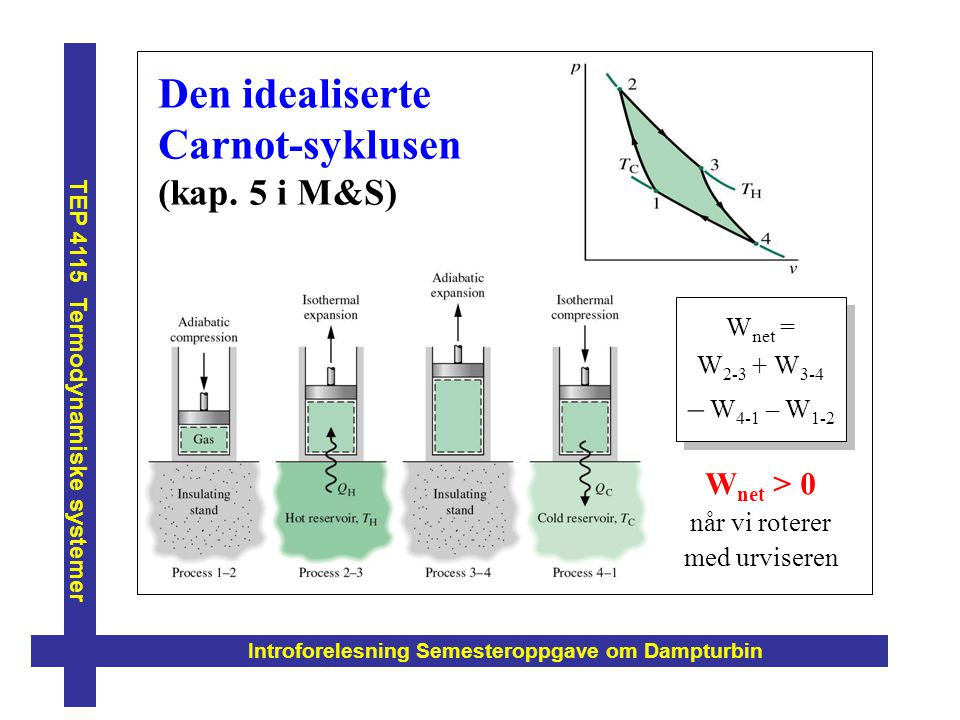W net = W 2-3 + W 3-4 – W 4-1 – W 1-2 Introforelesning Semesteroppgave om Dampturbin TEP 4115 Termodynamiske systemer Den idealiserte Carnot-syklusen