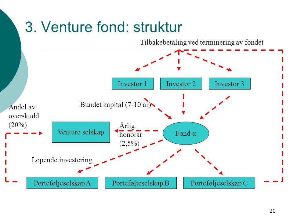 20 3. Venture fond: struktur Venture selskap Fond α Porteføljeselskap APorteføljeselskap BPorteføljeselskap C Investor 1Investor 2Investor 3 Årlig hon