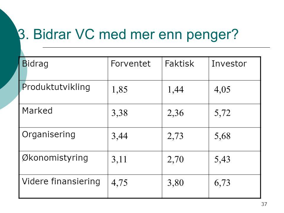 37 3. Bidrar VC med mer enn penger? BidragForventetFaktiskInvestor Produktutvikling Marked Organisering Økonomistyring Videre finansiering 1,85 3,38 3