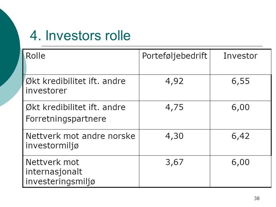 38 4. Investors rolle RollePorteføljebedriftInvestor Økt kredibilitet ift. andre investorer 4,926,55 Økt kredibilitet ift. andre Forretningspartnere 4