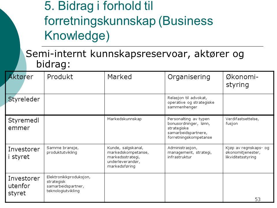 53 5. Bidrag i forhold til forretningskunnskap (Business Knowledge) Semi-internt kunnskapsreservoar, aktører og bidrag: AktørerProduktMarkedOrganiseri