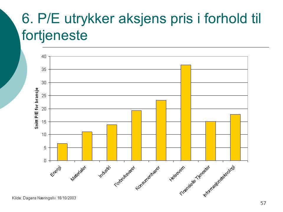 57 Kilde: Dagens Næringsliv 18/10/2003 6. P/E utrykker aksjens pris i forhold til fortjeneste