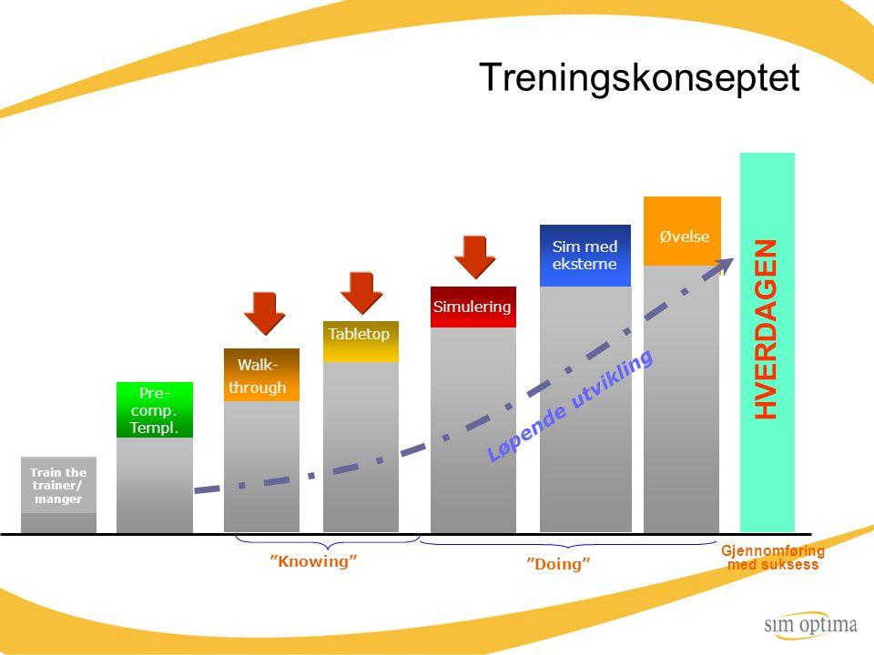 """Treningskonseptet """"Knowing"""" """"Doing"""" Gjennomføring med suksess Simulering Øvelse Tabletop Walk- through HVERDAGEN Pre- comp. Templ. Sim med eksterne Lø"""