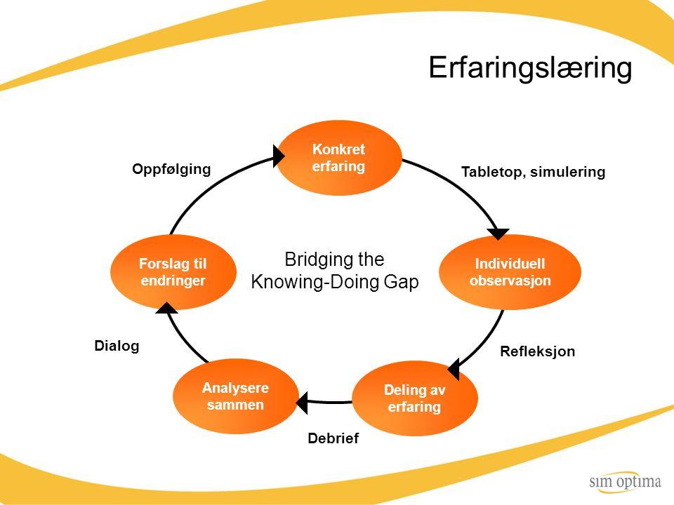 Erfaringslæring Konkret erfaring Individuell observasjon Deling av erfaring Analysere sammen Forslag til endringer Tabletop, simulering Refleksjon Deb