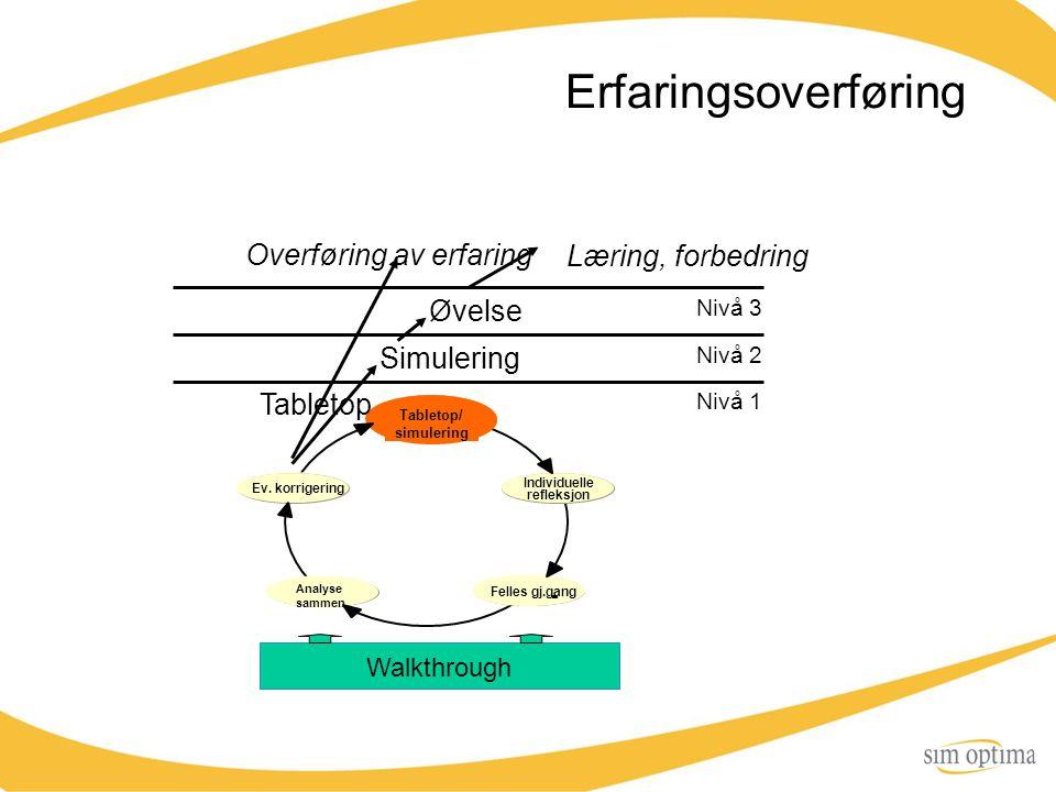 Erfaringsoverføring Overføring av erfaring Læring, forbedring Tabletop/ simulering Individuelle refleksjon Felles gj.gang - Analyse sammen Ev. korrige