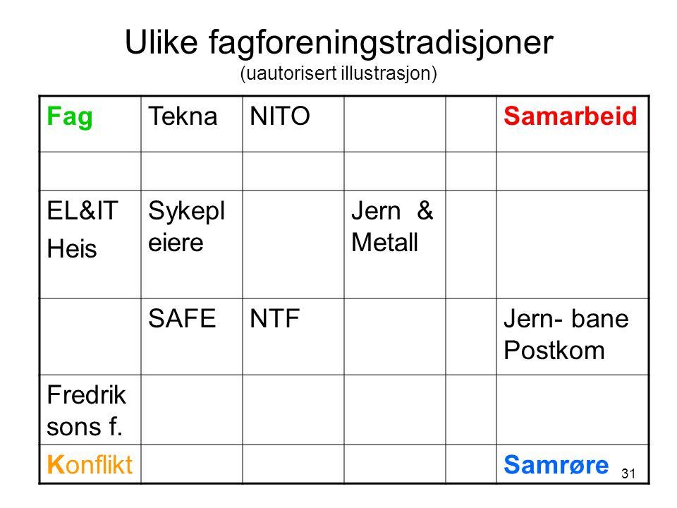 31 Ulike fagforeningstradisjoner (uautorisert illustrasjon) FagTeknaNITOSamarbeid EL&IT Heis Sykepl eiere Jern & Metall SAFENTFJern- bane Postkom Fredrik sons f.