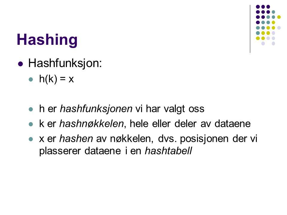 Hashing Hashfunksjon: h(k) = x h er hashfunksjonen vi har valgt oss k er hashnøkkelen, hele eller deler av dataene x er hashen av nøkkelen, dvs. posis
