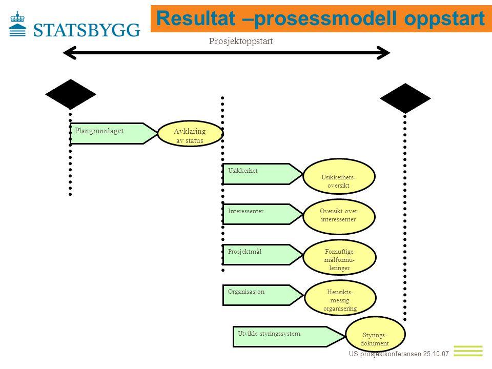 US prosjektkonferansen 25.10.07 Resultater  En generisk framstilling av oppstartprosessen  6 fokusområder innen prosjektoppstart  Tips og råd innen
