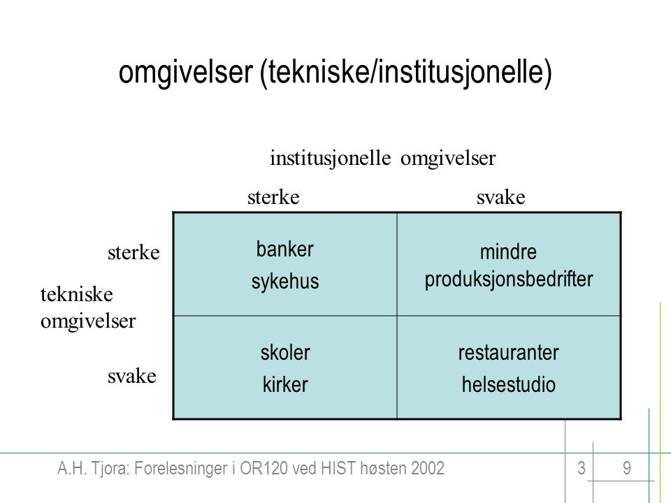 A.H. Tjora: Forelesninger i OR120 ved HIST høsten 200239 omgivelser (tekniske/institusjonelle) banker sykehus mindre produksjonsbedrifter skoler kirke