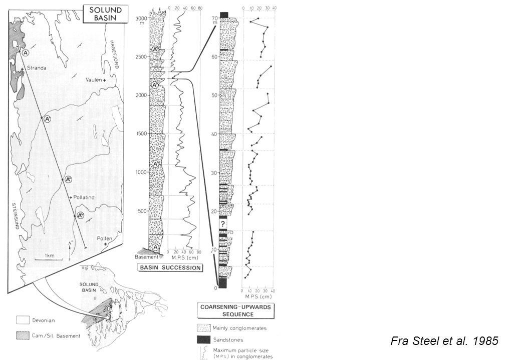 Mulige avsetningsmodeller Fra Steel et al. 1985