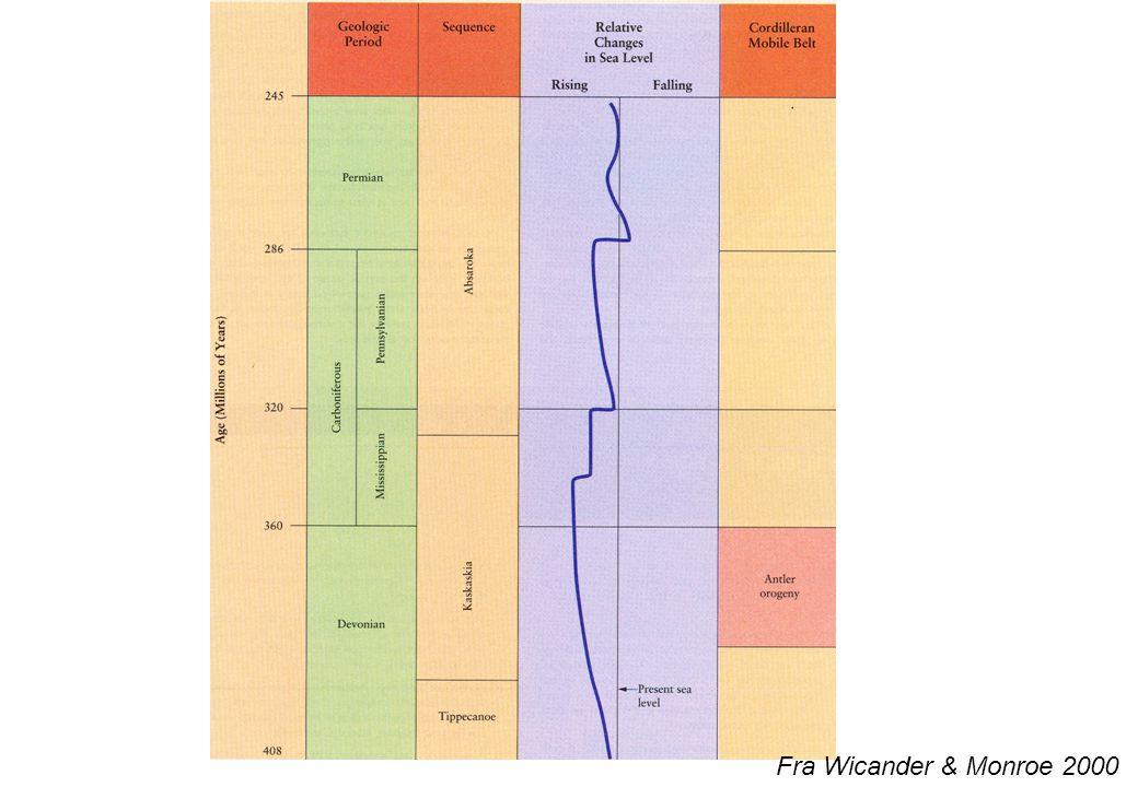 Rev og evaporitter i Williston Basin I sendevon førte de nye høylandene til utstrakt sedimenatasjon av organisk rik skifer Fjellkjededannelse: Caledon omfatter: Acadian Ellesmerian Antler Nordamerika i devon