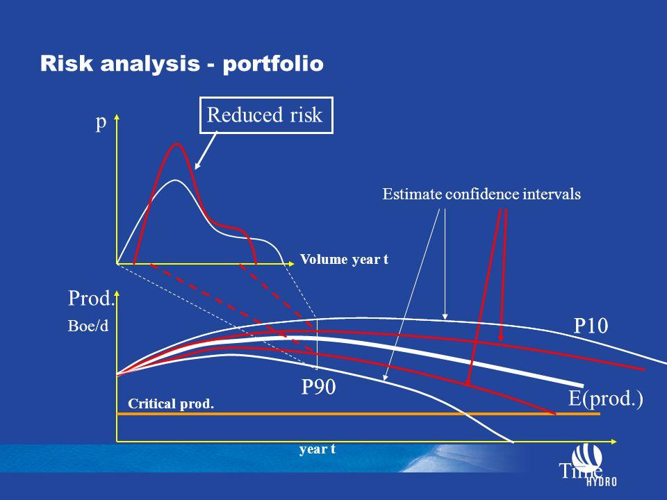 Risk analysis - portfolio p Volume year t Prod. Boe/d Time E(prod.) P90 P10 Critical prod. Estimate confidence intervals Reduced risk year t P90 P10