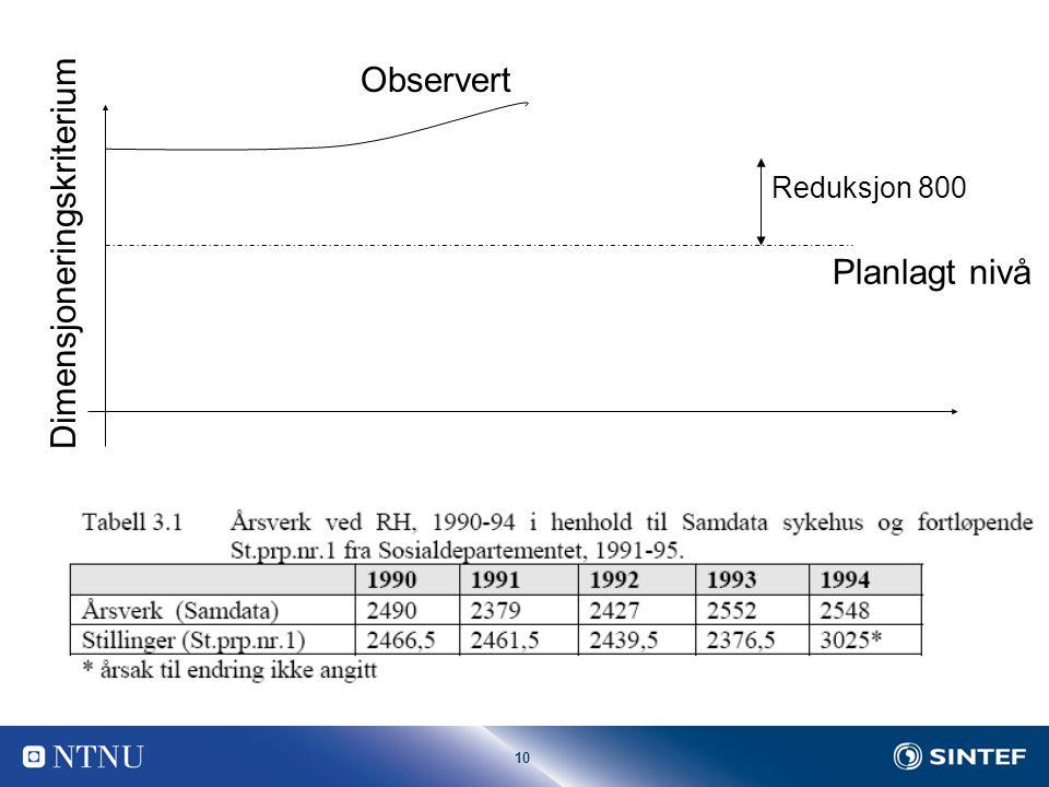 10 Tid Dimensjoneringskriterium Planlagt nivå Observert Reduksjon 800