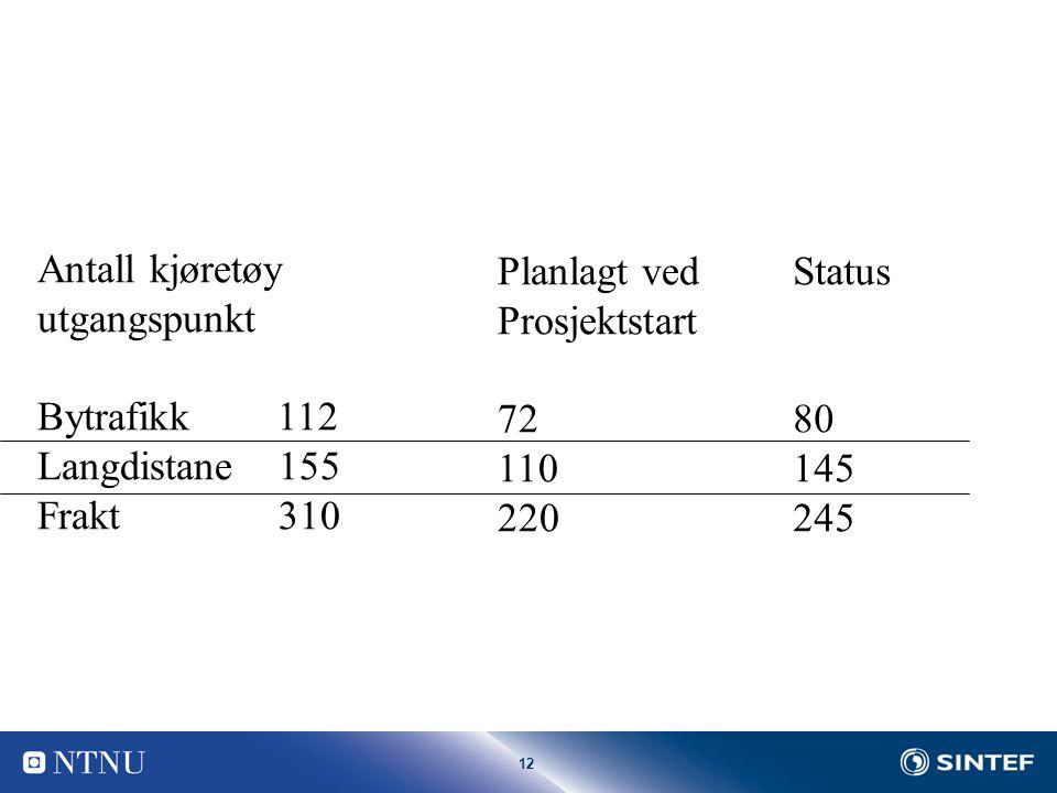 12 Antall kjøretøy utgangspunkt Bytrafikk 112 Langdistane 155 Frakt 310 Planlagt ved Prosjektstart 72 110 220 Status 80 145 245