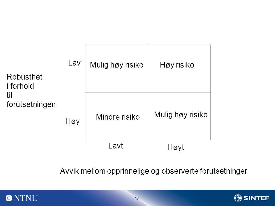 17 Avvik mellom opprinnelige og observerte forutsetninger Lavt Høyt Robusthet i forhold til forutsetningen Lav Høy Høy risiko Mulig høy risiko Mindre risiko