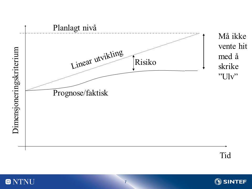 7 Tid Dimensjoneringskriterium Planlagt nivå Prognose/faktisk Linear utvikling Risiko Må ikke vente hit med å skrike Ulv