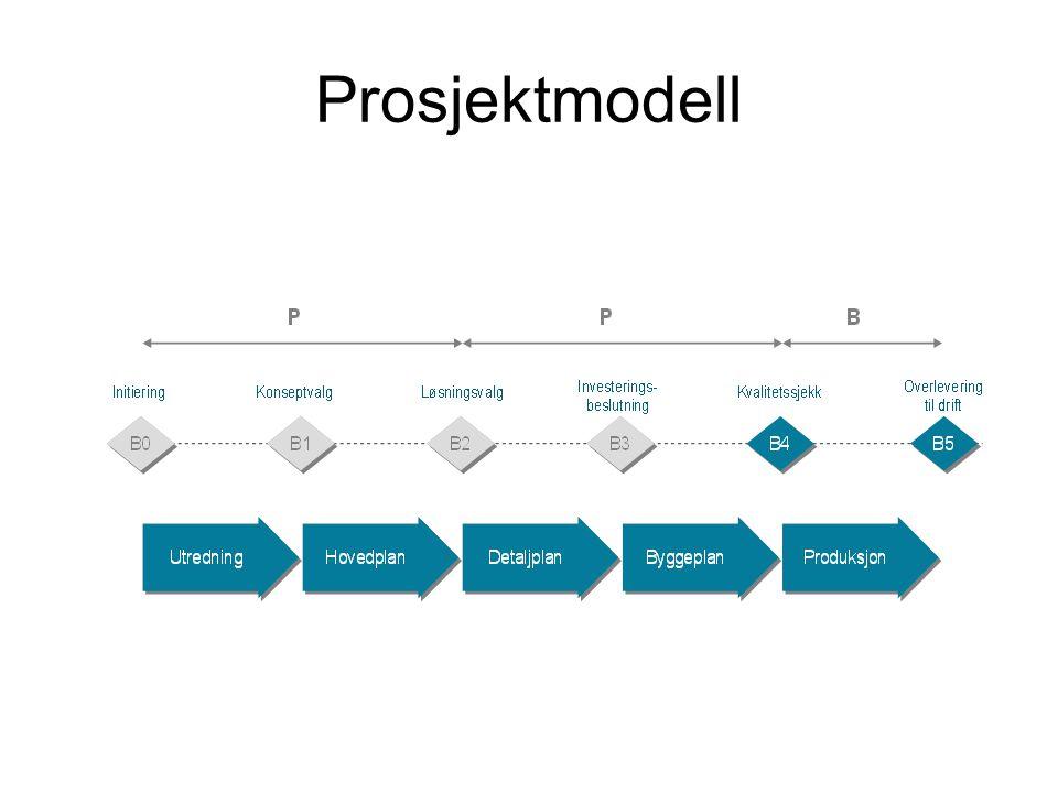 Prosjektmodell