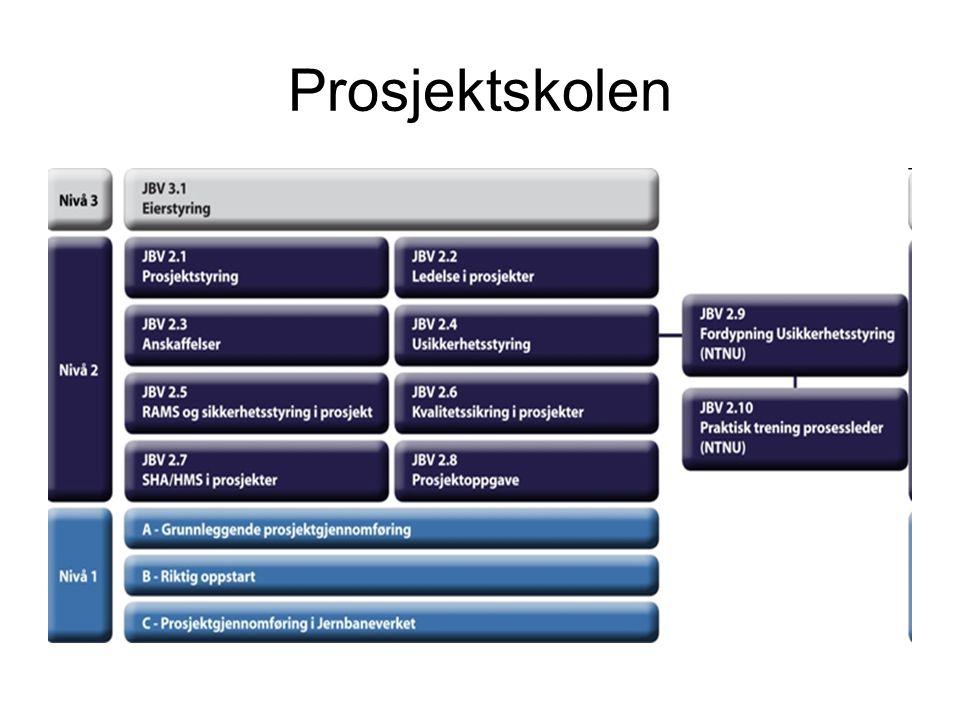 Prosjektskolen