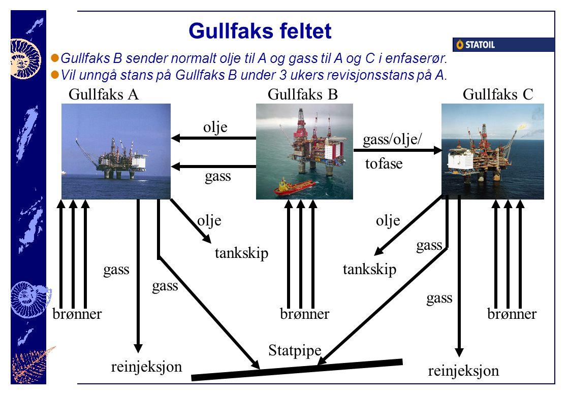 Gullfaks feltet Gullfaks AGullfaks BGullfaks C olje gass gass/olje/ tofase gass reinjeksjon gass olje tankskip gass reinjeksjon gass Statpipe olje tan