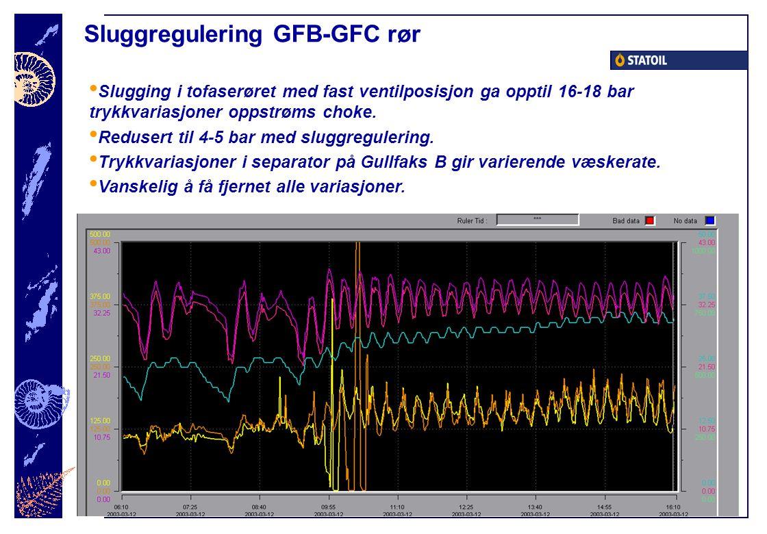 Sluggregulering GFB-GFC rør Slugging i tofaserøret med fast ventilposisjon ga opptil 16-18 bar trykkvariasjoner oppstrøms choke. Redusert til 4-5 bar