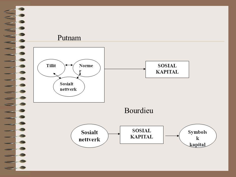 SOSIAL KAPITAL TillitNorme r Sosialt nettverk Sosialt nettverk SOSIAL KAPITAL Symbols k kapital Bourdieu Putnam