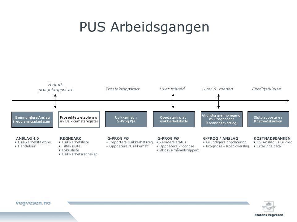 Gjennomføre Anslag (reguleringsplanfasen) ANSLAG 4.0 Usikkerhetsfaktorer Hendelser Prosjektets etablering av Usikkerhetsregister Oppdatering av usikke
