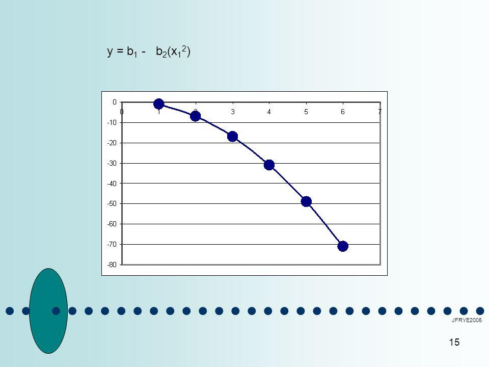 15 JFRYE2005 y = b 1 -b 2 (x 1 2 )
