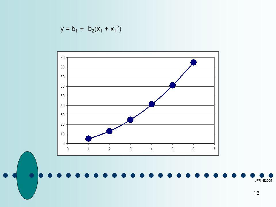 16 JFRYE2005 y = b 1 +b 2 (x 1 + x 1 2 )
