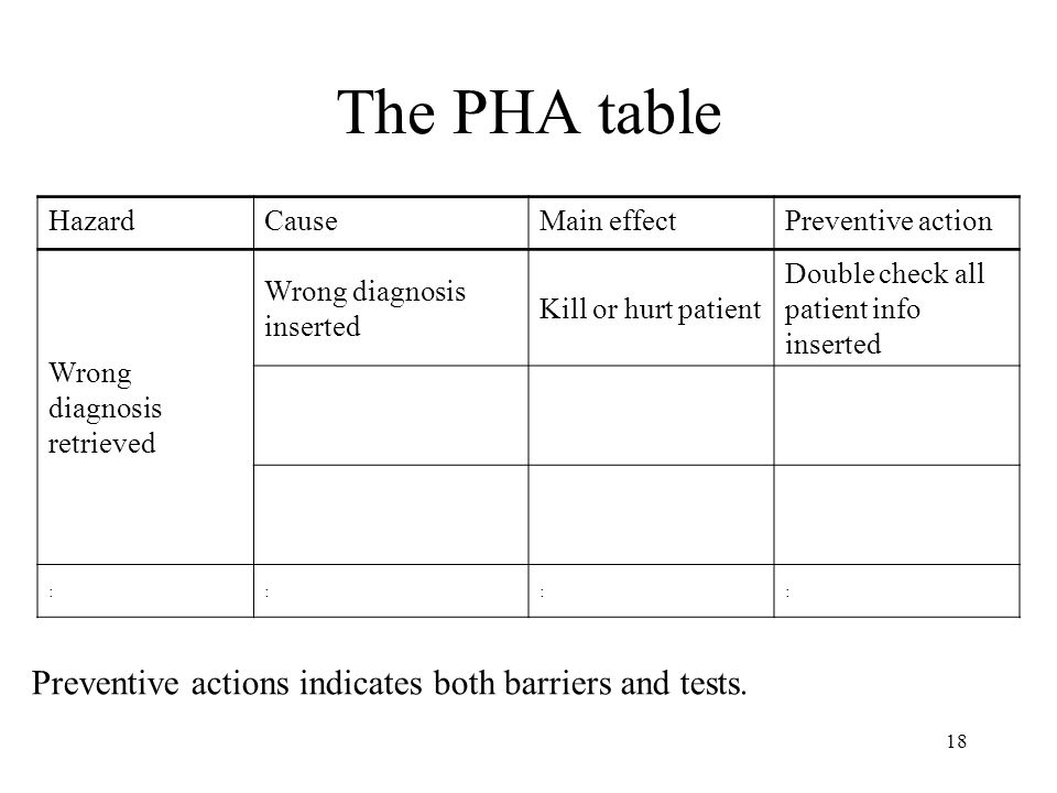 18 The PHA table Preventive actions indicates both barriers and tests.