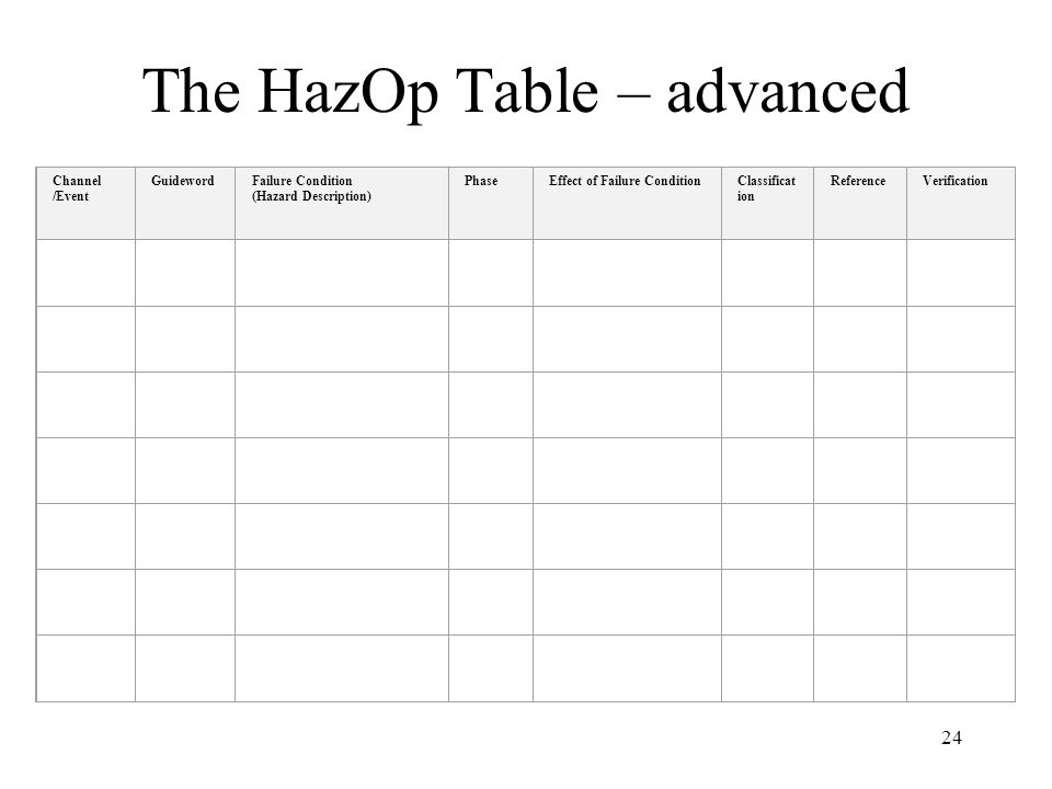 24 The HazOp Table – advanced Channel /Event GuidewordFailure Condition (Hazard Description) PhaseEffect of Failure ConditionClassificat ion ReferenceVerification