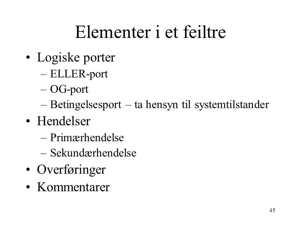 45 Elementer i et feiltre Logiske porter –ELLER-port –OG-port –Betingelsesport – ta hensyn til systemtilstander Hendelser –Primærhendelse –Sekundærhen