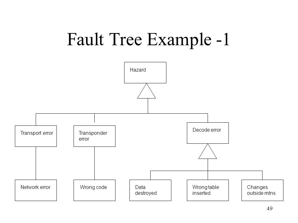 49 Fault Tree Example -1 Wrong codeNetwork errorData destroyed Wrong table inserted Changes outside mtns Transport errorTransponder error Decode error Hazard