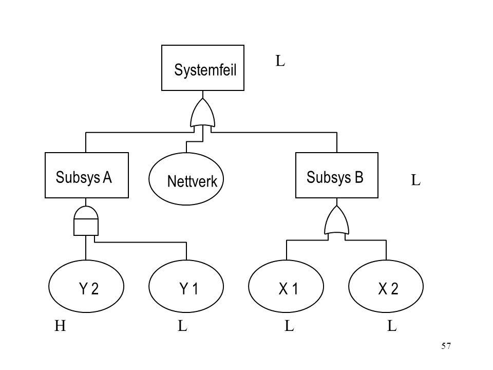 57 Systemfeil Subsys A Y 2Y 1 Nettverk Subsys B X 1X 2 L L LHLL