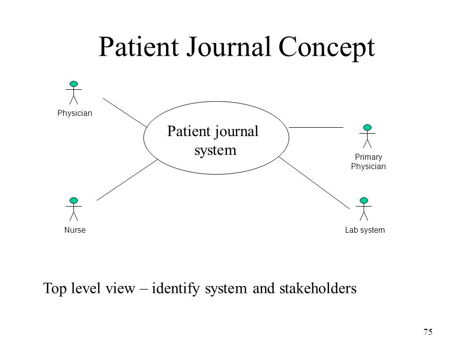 75 Patient Journal Concept Primary Physician Nurse Physician Lab system Patient journal system Top level view – identify system and stakeholders
