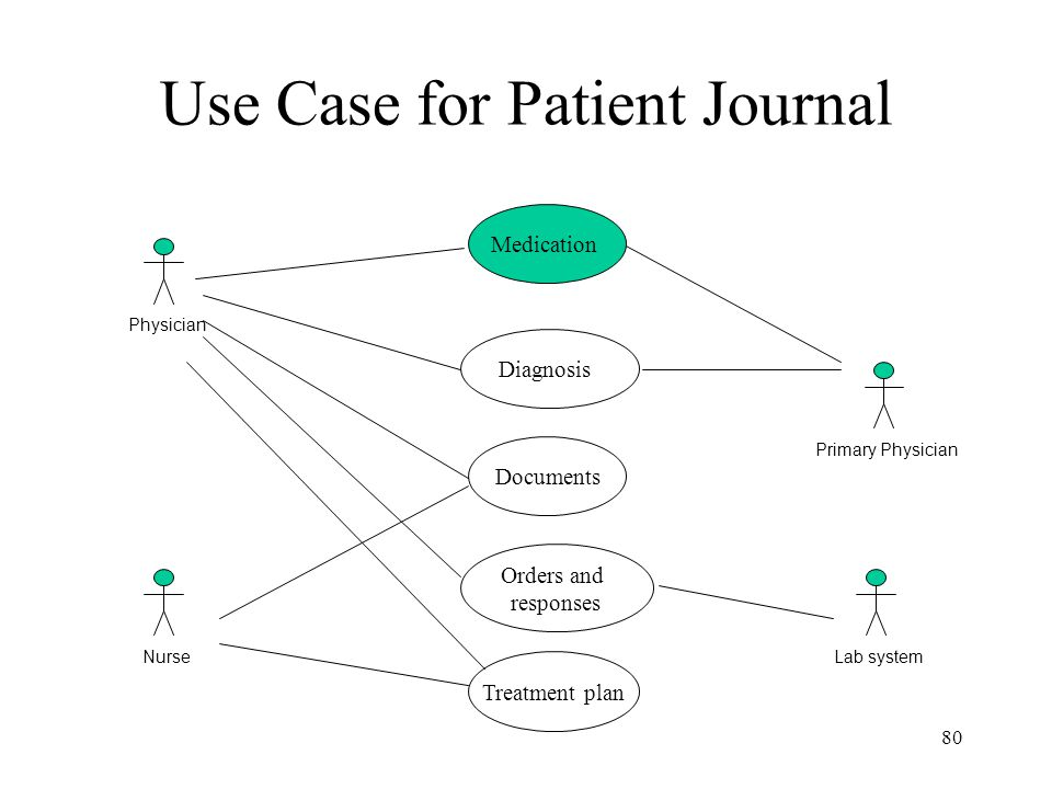 80 Use Case for Patient Journal Nurse Medication Documents Diagnosis Orders and responses Treatment plan PhysicianPrimary PhysicianLab system